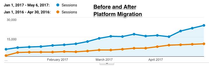 after site migration